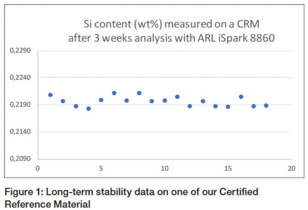 Độ ổn định khi phân tích Si của ARL iSpark trong 03 tuần sử dụng